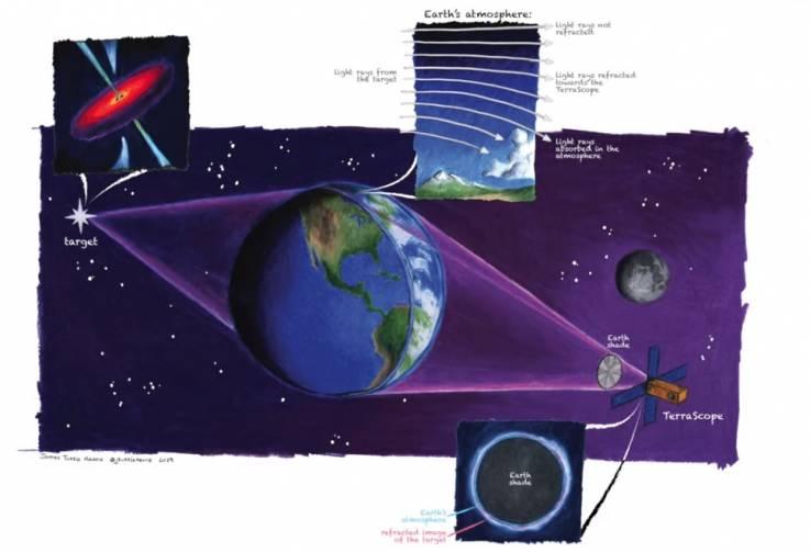 Proponen usar la tierra como un inmenso telescopio