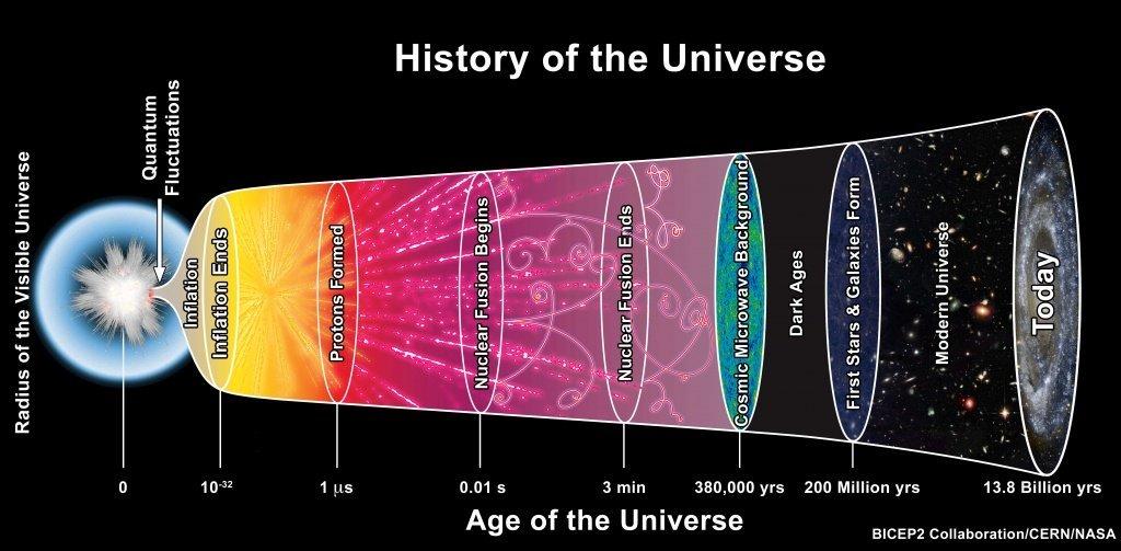 El Universo se está expandiendo mucho más rápido de lo que pensamos creando una «crisis en cosmología»