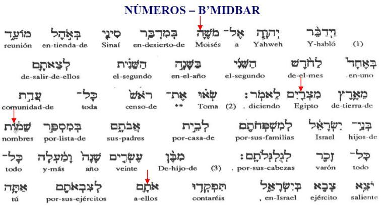 El Código Secreto de la Biblia: profecías del texto sagrado