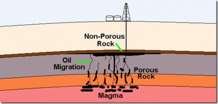 ¿Podría ser el petróleo sostenible? Sobre las teorías del Petróleo Inorgánico