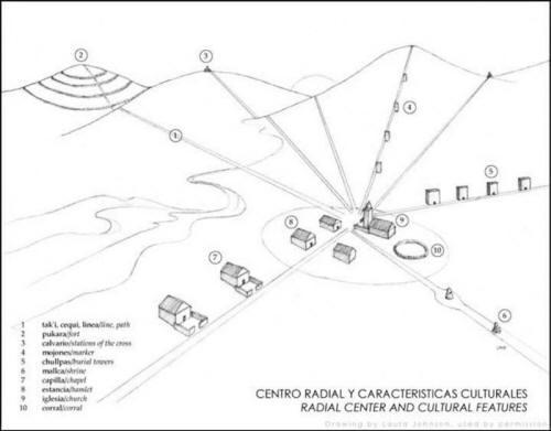 Las Líneas de Sajama, el Nazca boliviano