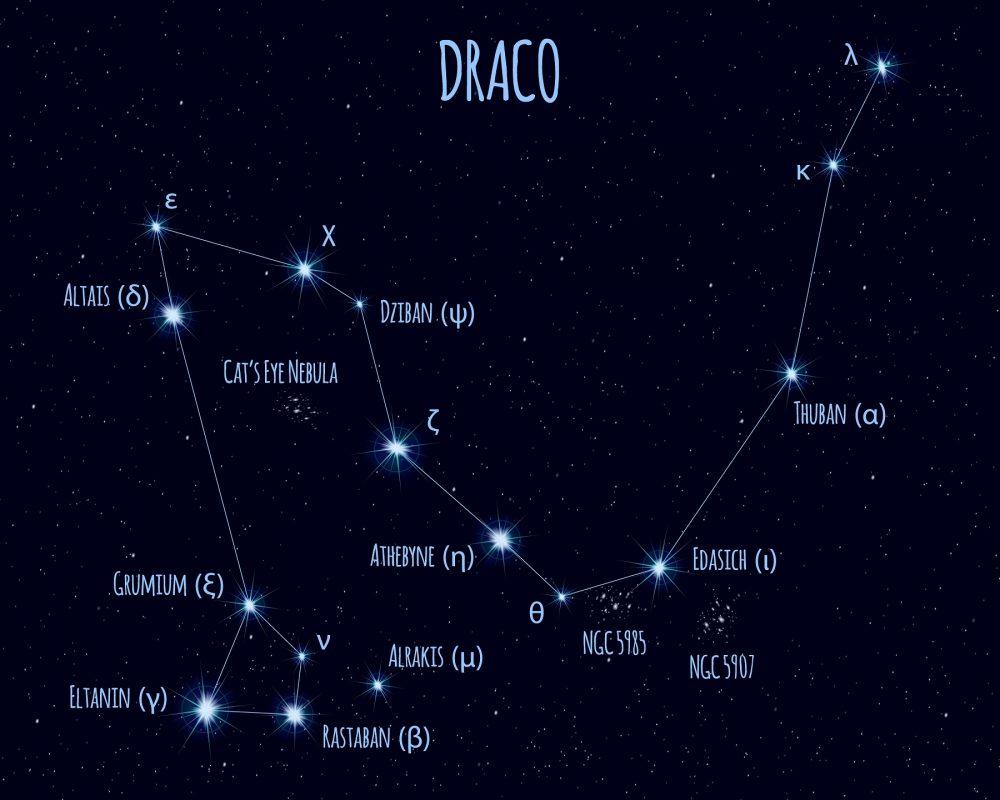 Una ilustración de la constelación de Draco. Shutterstock