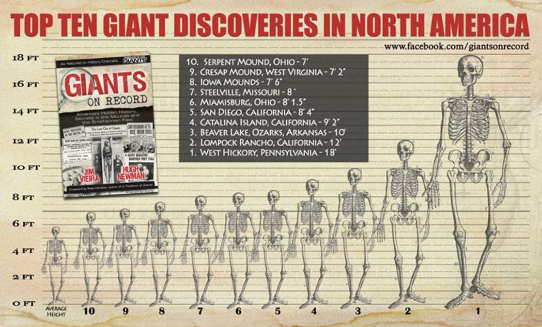 Los Descubrimientos gigantes en América del Norte