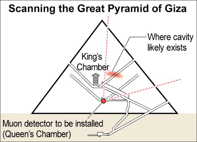 El Equipo Japonés Volverá A Escanear La Gran Pirámide De Giza Para Identificar La Cámara Oculta