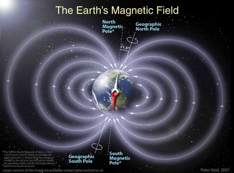 Campo magnético de la Tierra y los polos magnéticos