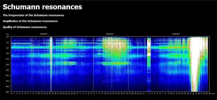 La Resonancia Schumann afecta nuestra salud: el Pulso de la Mamá Tierra es poderoso