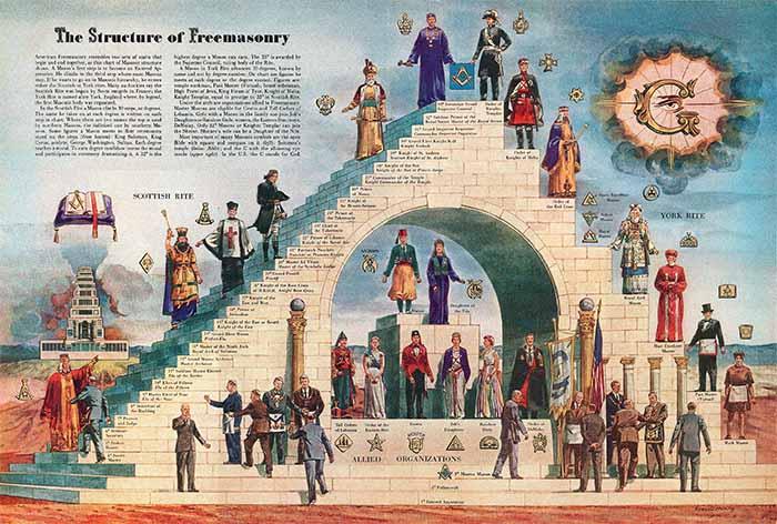 Estructura de los masones