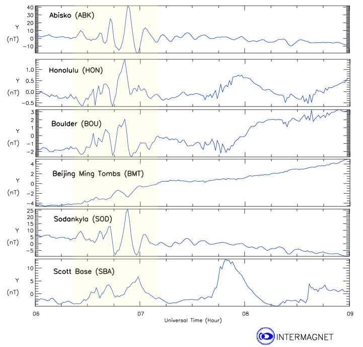 Perturbación Global en el Campo Magnético es detectada desde Hawaii hasta China.
