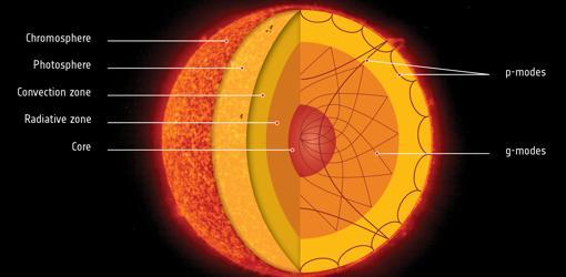 Una histórica detección de neutrinos revela el último secreto de la fusión nuclear en el Sol