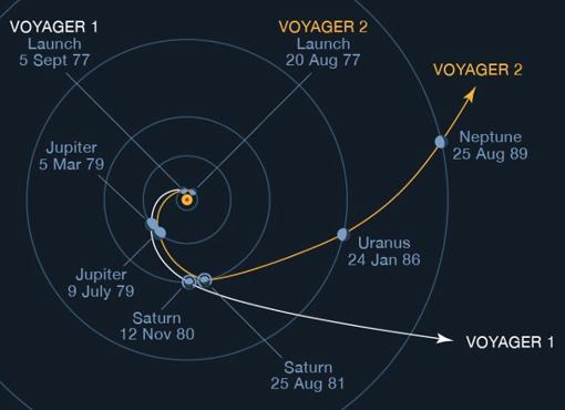 Los astronautas que vayan a Marte tendrán que pasar por Venus