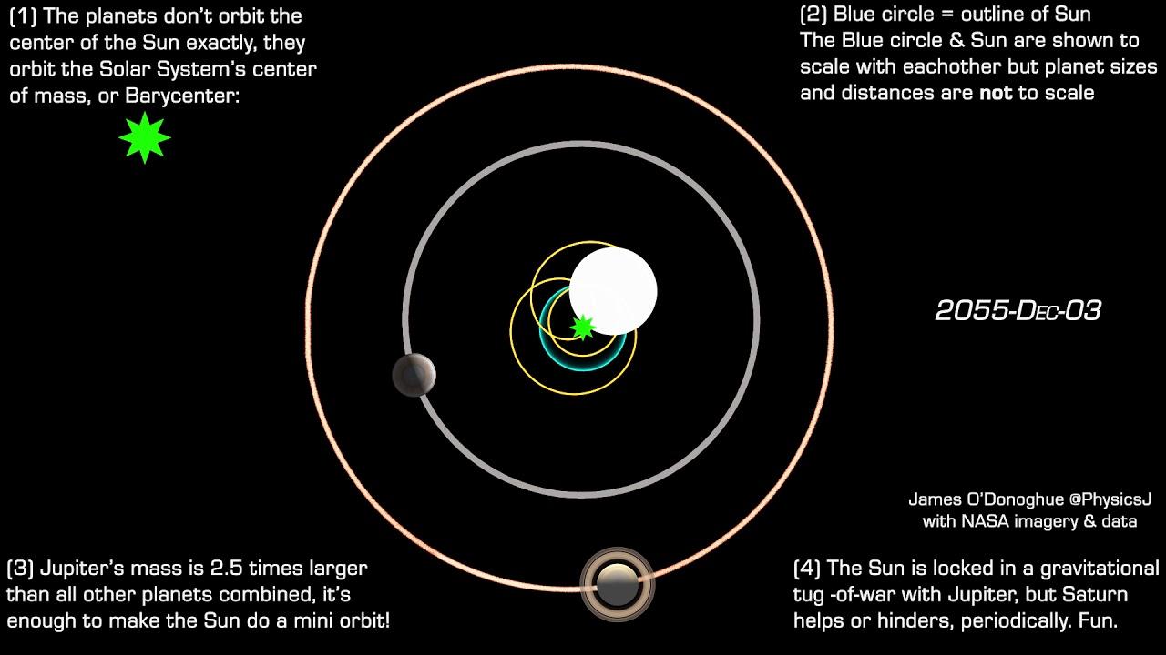 Los Planetas No Giran Alrededor Del Sol: La Sorprendente Declaración De Los Astrónomos