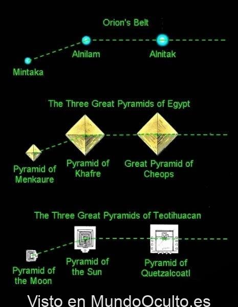 La misteriosa alineación estelar de las Pirámides de Egipto