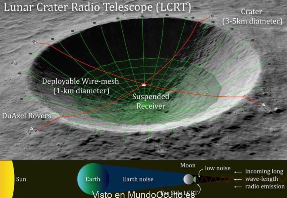 El lado oculto de la Luna es un lugar ideal para escuchar civilizaciones alienígenas
