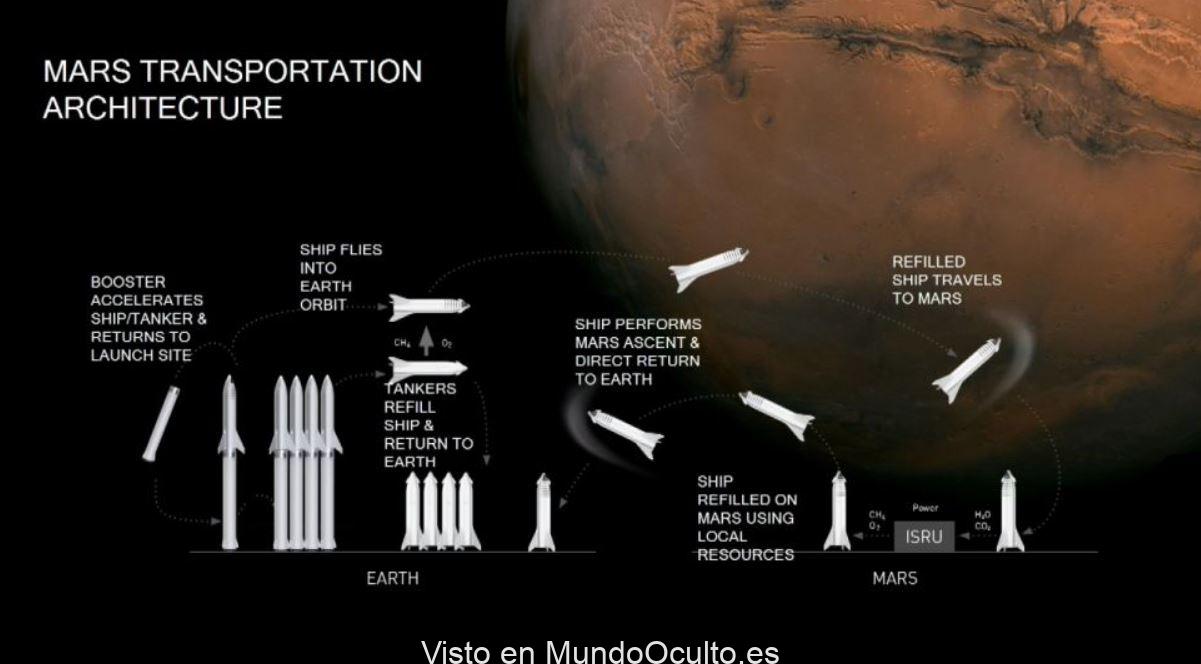 «En cuatro años podremos realizar el primer viaje a Marte», dice Elon Musk
