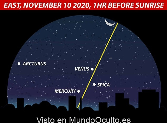 Siete planetas serán visibles en el cielo nocturno esta semana. ¡Y podrás ver cinco de ellos a simple vista!