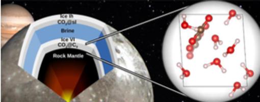 La ilustración muestra dónde podría encontrarse la capa de hidrto de dióxido de carbono en la estructura interna de la luna joviana Ganímedes. Desde el interior y hasta la superficie, las capas son: manto rocoso, clatratos de CO2 en fase de alta presión, hielo de agua en fase VI (alta presión), océano acuoso, clatratos de CO2, y finalmente (ya en superficie) hielo en fase I-hexagonal.