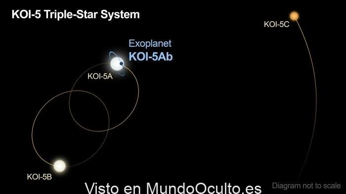 Astrónomos han desvelado un raro mundo con tres soles