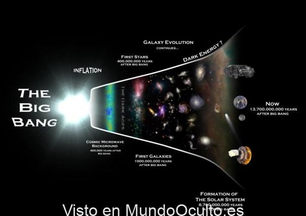 """El tiempo existió antes del Big Bang"""": Proponen una mirada inédita a la teoría de Einstein"""