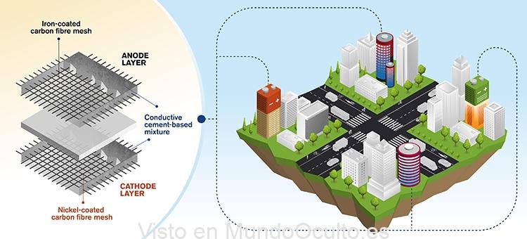 Investigadores de la Universidad Tecnológica Chalmers desarrollan una batería recargable a base de cemento