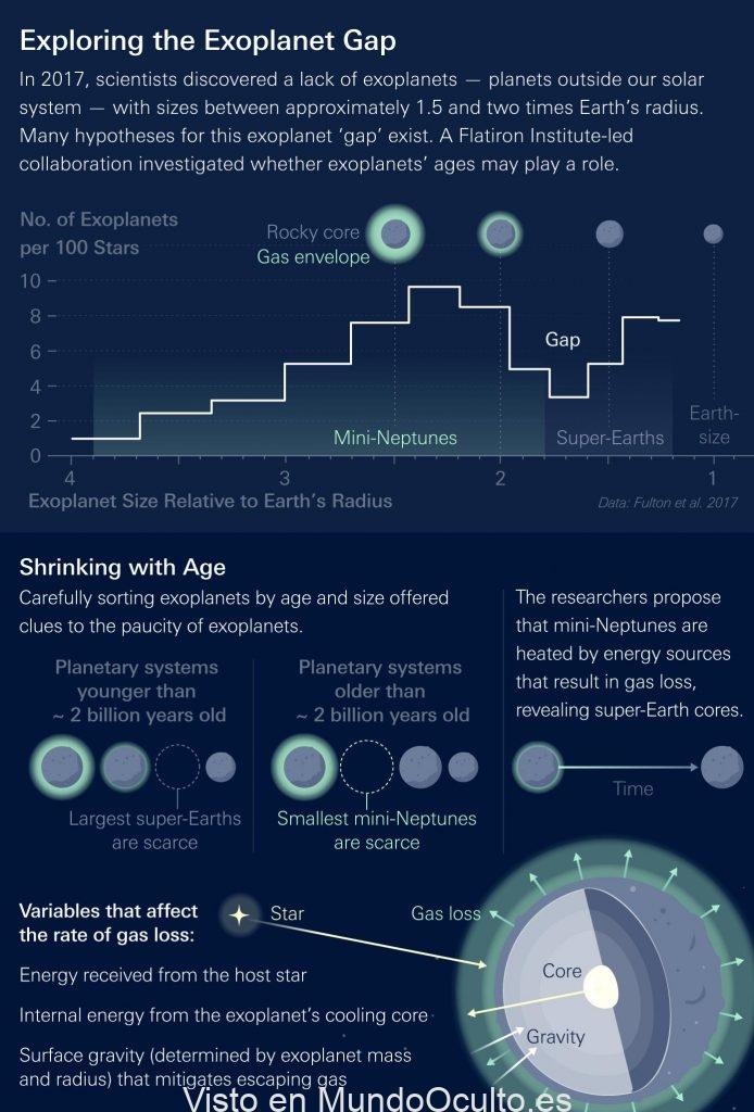 Los planetas que se encogen podrían explicar el misterio de los mundos perdidos del universo