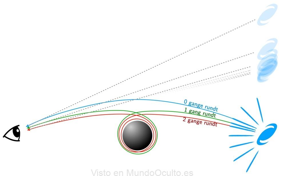 Cómo se refleja el Universo cerca de los agujeros negros